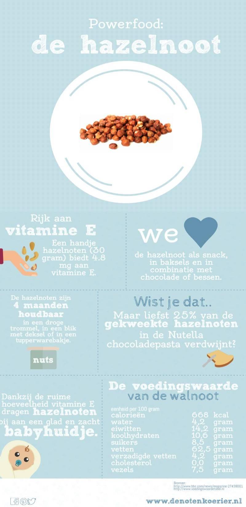 infographic hazelnoten