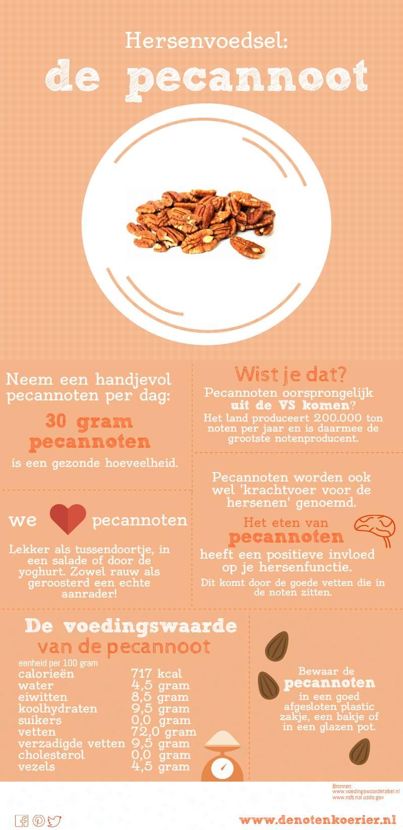 infographic pecannoten