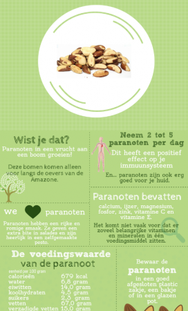 infographic paranoten gezond
